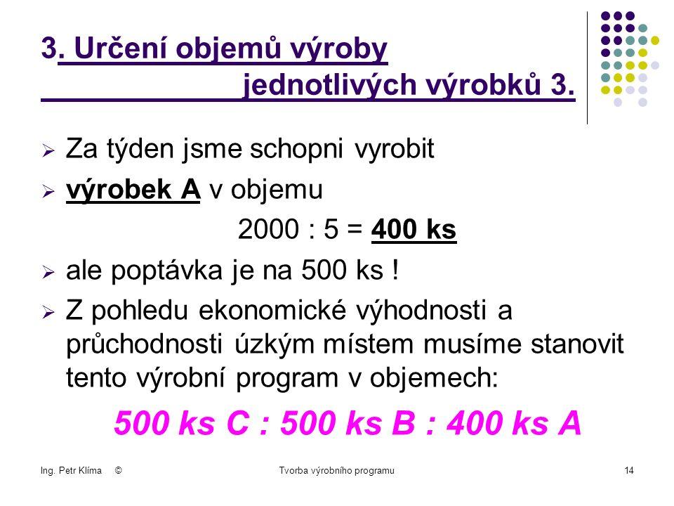 Ing. Petr Klíma ©Tvorba výrobního programu14 3. Určení objemů výroby jednotlivých výrobků 3.
