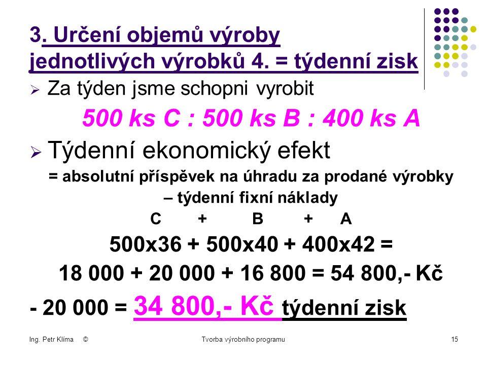 Ing. Petr Klíma ©Tvorba výrobního programu15 3. Určení objemů výroby jednotlivých výrobků 4.