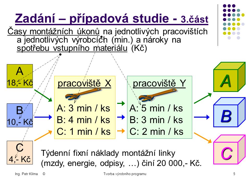 Ing.Petr Klíma ©Tvorba výrobního programu16 3.