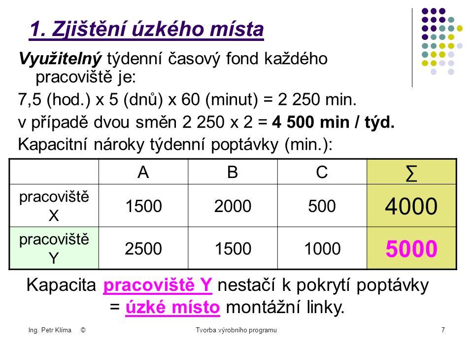 Ing. Petr Klíma ©Tvorba výrobního programu7 1.