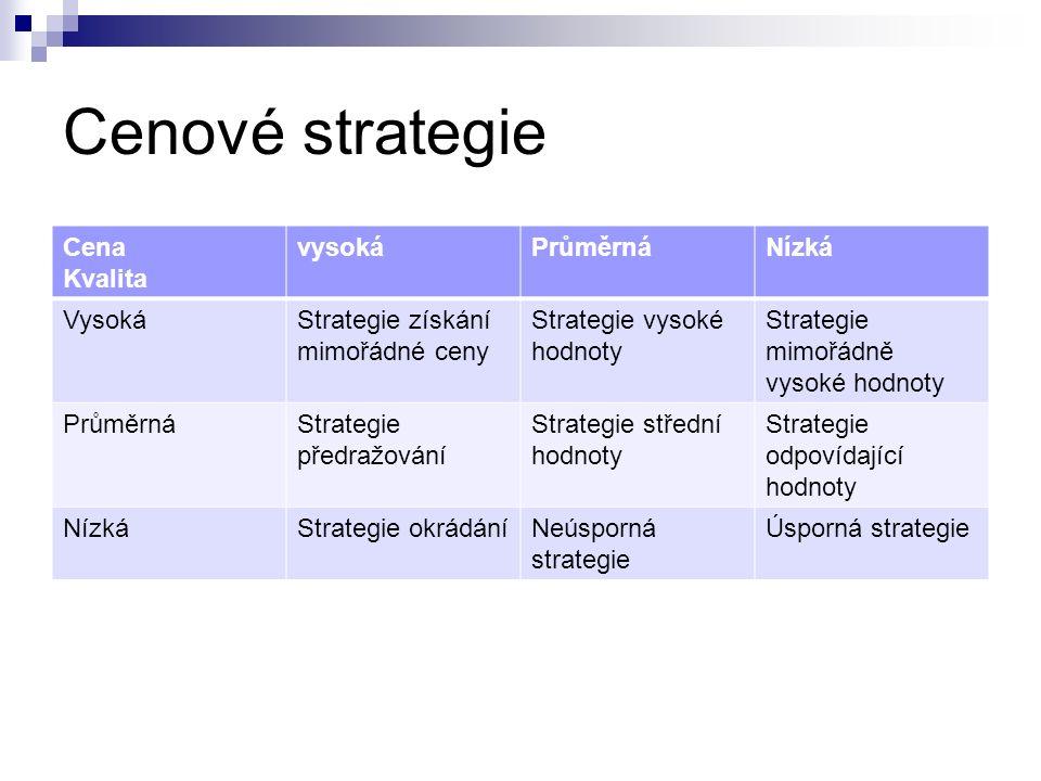 Cenové strategie Cena Kvalita vysokáPrůměrnáNízká VysokáStrategie získání mimořádné ceny Strategie vysoké hodnoty Strategie mimořádně vysoké hodnoty PrůměrnáStrategie předražování Strategie střední hodnoty Strategie odpovídající hodnoty NízkáStrategie okrádáníNeúsporná strategie Úsporná strategie