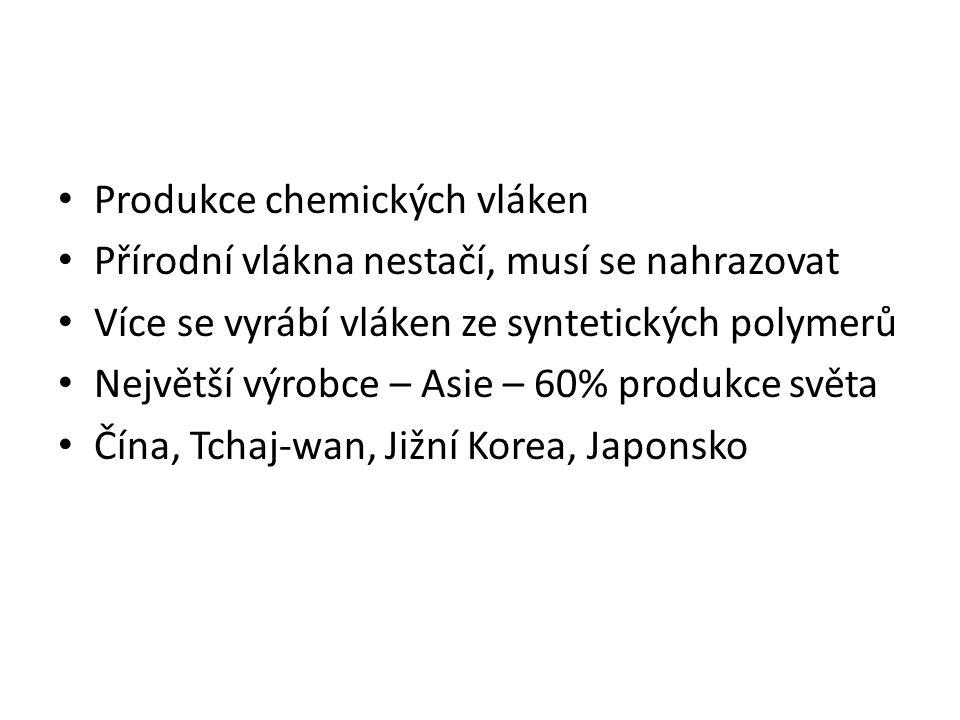 Produkce chemických vláken Přírodní vlákna nestačí, musí se nahrazovat Více se vyrábí vláken ze syntetických polymerů Největší výrobce – Asie – 60% produkce světa Čína, Tchaj-wan, Jižní Korea, Japonsko
