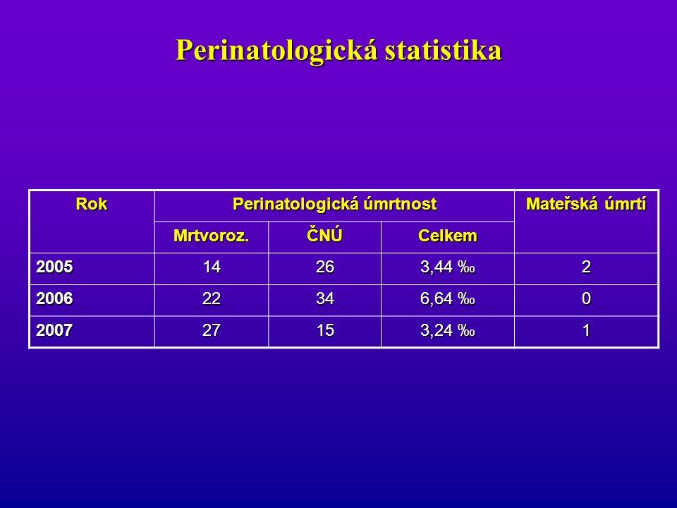 Vícečetná těhotenství  Dvojčata: 3x vyšší mrtvorozenost 5x vyšší PÚ 5x vyšší PÚ 7x vyšší NÚ 7x vyšší NÚ Stoupá riziko úmrtí jednoho z plodů a riziko předčasného porodu (42,3 %)!.