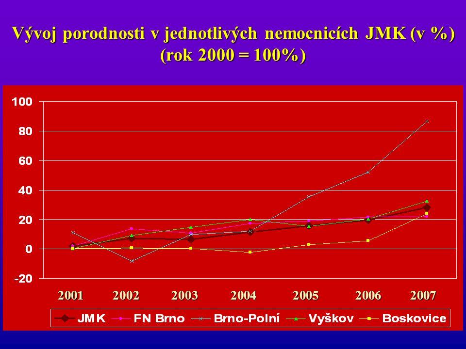 Přírůstky za rok 2007 Nemocnice2007 Brno-Polní22,6% Znojmo18,9% Boskovice17,2% Kyjov11,6% Vyškov10,2% Ivančice 9,7% 9,7% JMK 7,2% 7,2% FN Brno 0,1% 0,1% Břeclav -0,8% -0,8%
