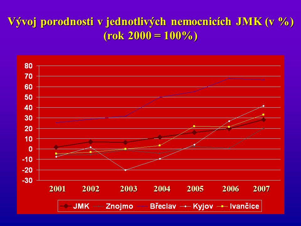 Vývoj porodnosti v jednotlivých nemocnicích JMK (v %) (rok 2000 = 100%) 2001200220032004200520062007