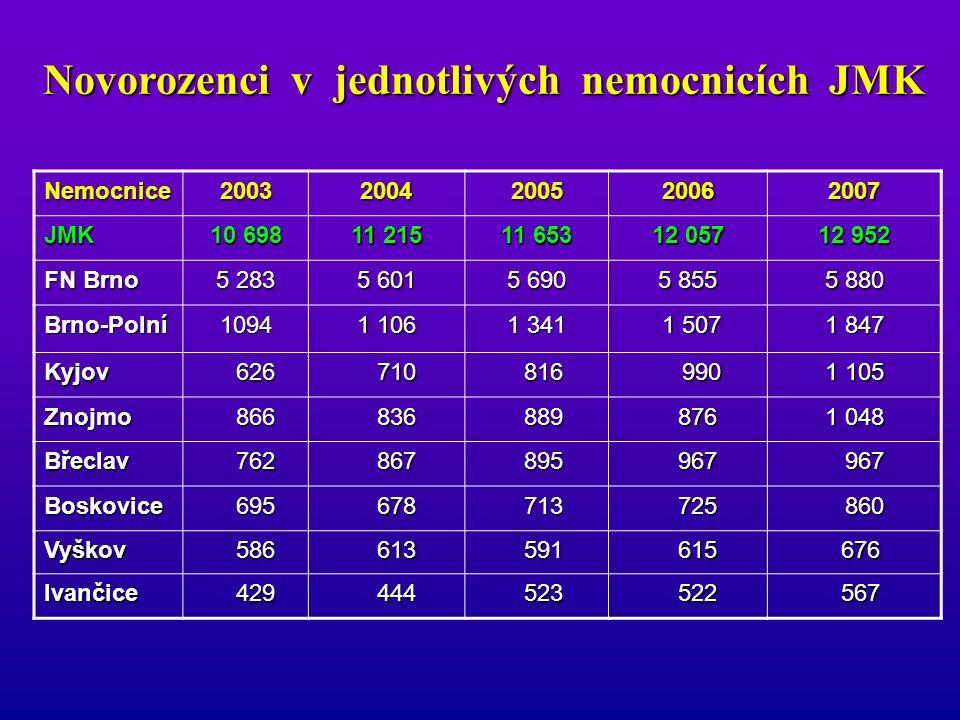 Nemocnice20032004200520062007 Brno-Polní16,2%19,7%22,1%20,9%22,0% FN Brno 18,9%17,7%19,1%23,1%21,9% Břeclav18,6%15,9%16,5%18,9%21,7% Znojmo21,4%19,0%20,3%19,7%20,8% JMK17,9%17,9%19,0%20,6%20,5% Boskovice16,4%19,5%20,3%19,7%20,1% Kyjov16,7%18,0%17,6%18,1%18,2% Ivančice14,1%16,6%19,7%14,8%18,0% Vyškov12,8%15,8%14,3%10,7% 9,7% 9,7% Porodnické operace - celkem