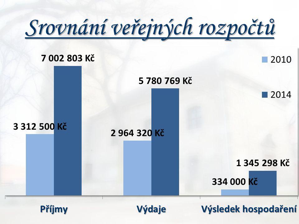Srovnání veřejných rozpočtů