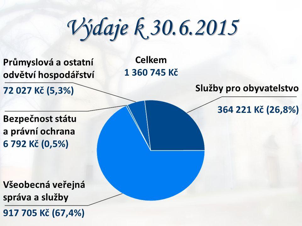 Výdaje k 30.6.2015 Bezpečnost státu a právní ochrana 6 792 Kč (0,5%) Průmyslová a ostatní odvětví hospodářství Všeobecná veřejná správa a služby Služb