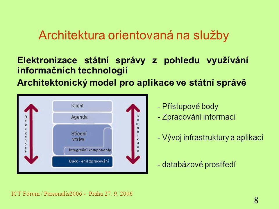 Architektura orientovaná na služby Elektronizace státní správy z pohledu využívání informačních technologií Architektonický model pro aplikace ve státní správě ICT Fórum / Personalis2006 - Praha 27.