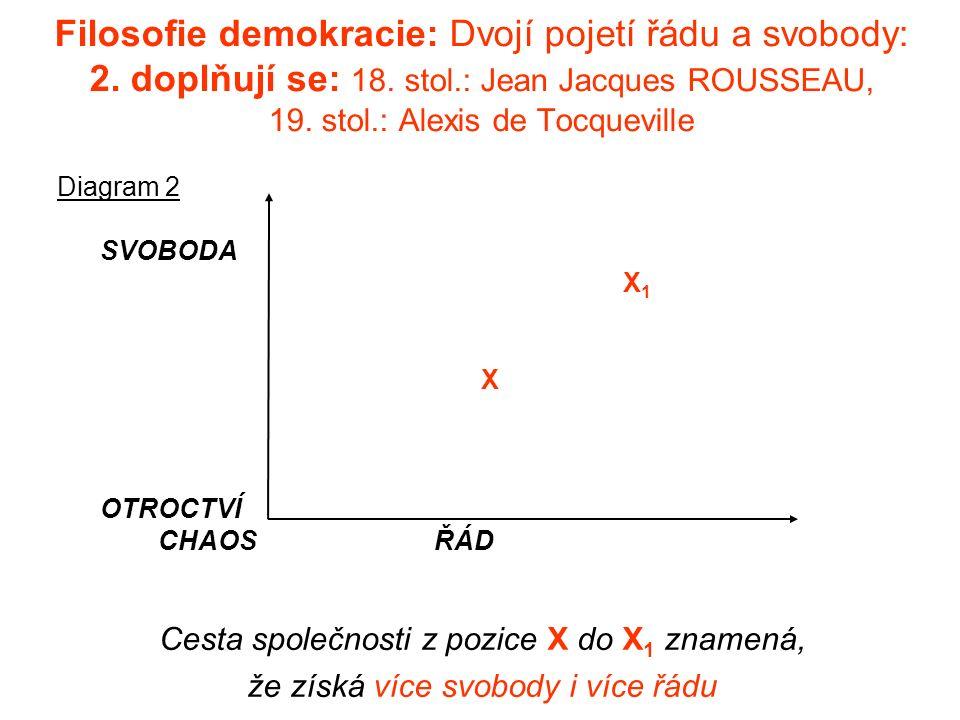Filosofie demokracie: Dvojí pojetí řádu a svobody: 2.