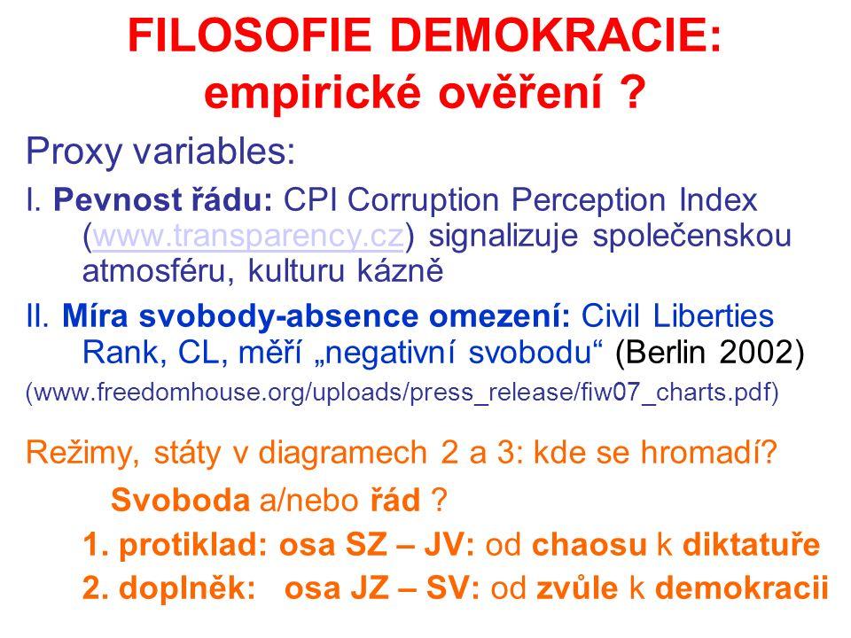 FILOSOFIE DEMOKRACIE: empirické ověření . Proxy variables: I.