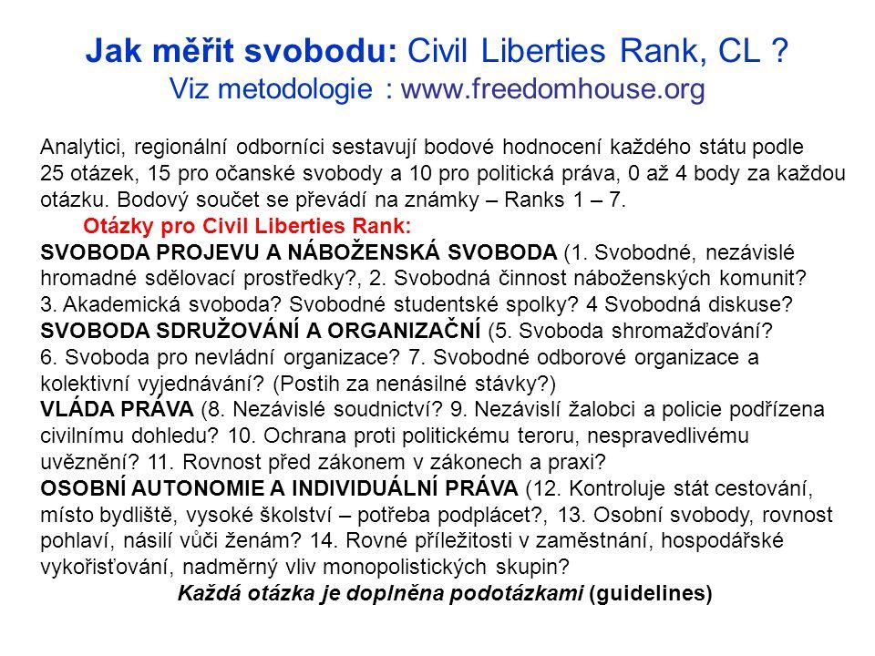 Jak měřit svobodu: Civil Liberties Rank, CL .