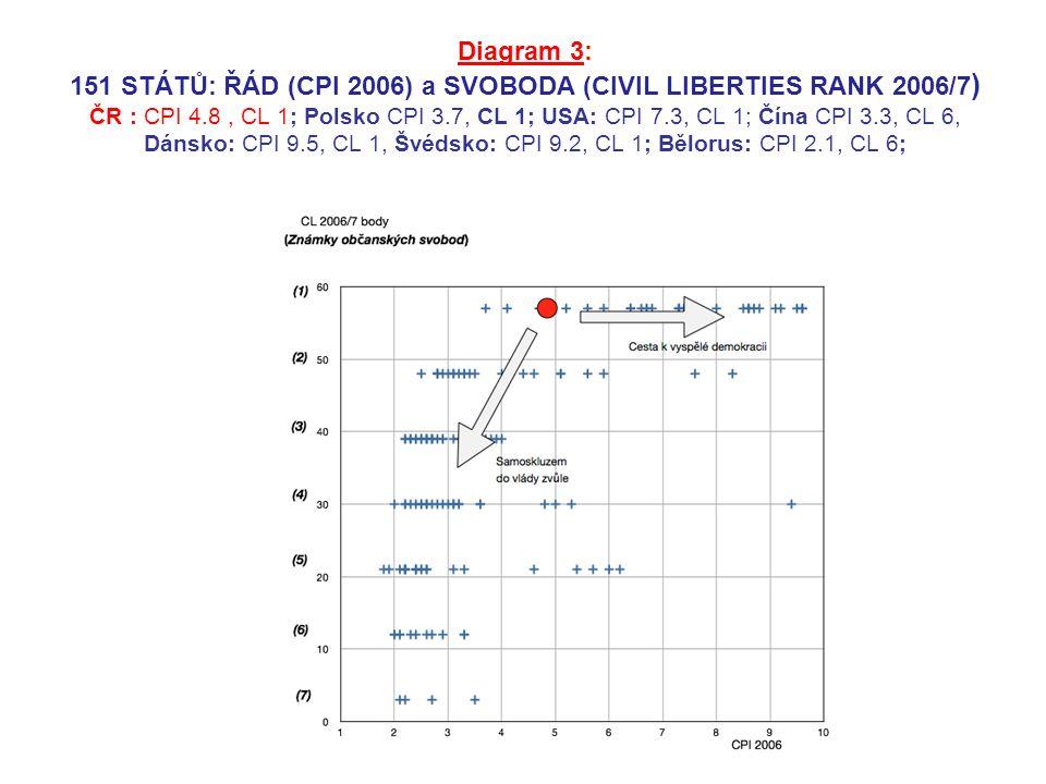 Diagram 3: 151 STÁTŮ: ŘÁD (CPI 2006) a SVOBODA (CIVIL LIBERTIES RANK 2006/7 ) ČR : CPI 4.8, CL 1; Polsko CPI 3.7, CL 1; USA: CPI 7.3, CL 1; Čína CPI 3.3, CL 6, Dánsko: CPI 9.5, CL 1, Švédsko: CPI 9.2, CL 1; Bělorus: CPI 2.1, CL 6;