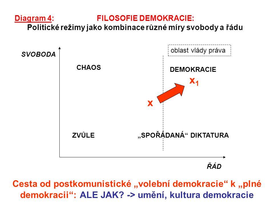 """SVOBODA Diagram 4: FILOSOFIE DEMOKRACIE: Politické režimy jako kombinace různé míry svobody a řádu ŘÁD oblast vlády práva CHAOS ZVŮLE""""SPOŘÁDANÁ DIKTATURA DEMOKRACIE x x1x1 Cesta od postkomunistické """"volební demokracie k """"plné demokracii : ALE JAK."""