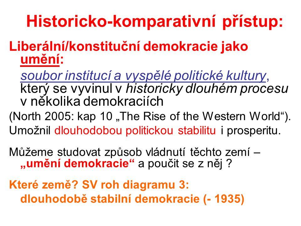 """Historicko-komparativní přístup: Liberální/konstituční demokracie jako umění: soubor institucí a vyspělé politické kultury, který se vyvinul v historicky dlouhém procesu v několika demokraciích (North 2005: kap 10 """"The Rise of the Western World )."""