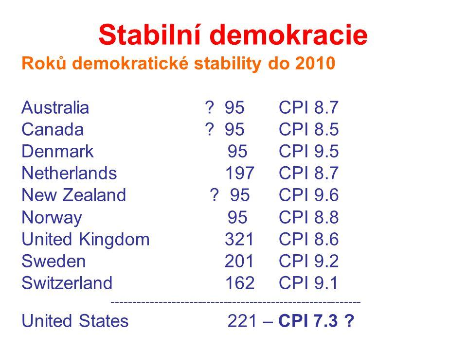 Stabilní demokracie Roků demokratické stability do 2010 Australia .