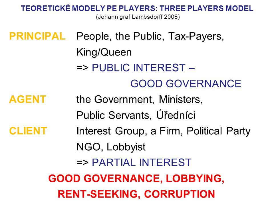 Modelové přístupy k regulaci lobbování - 2: 2 Minimální stát: čím rozsáhlejší přerozdělování prostředků stát provádí, tím větší je prostor (a prostředky !) pro korupci.