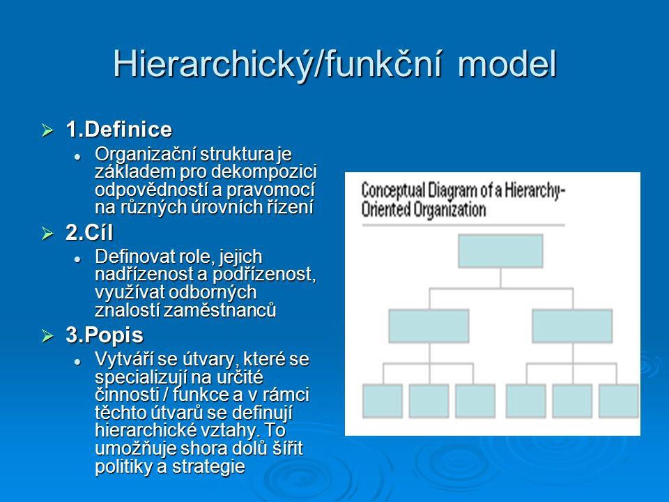Hierarchický/funkční model  1.Definice Organizační struktura je základem pro dekompozici odpovědností a pravomocí na různých úrovních řízení Organizační struktura je základem pro dekompozici odpovědností a pravomocí na různých úrovních řízení  2.Cíl Definovat role, jejich nadřízenost a podřízenost, využívat odborných znalostí zaměstnanců Definovat role, jejich nadřízenost a podřízenost, využívat odborných znalostí zaměstnanců  3.Popis Vytváří se útvary, které se specializují na určité činnosti / funkce a v rámci těchto útvarů se definují hierarchické vztahy.