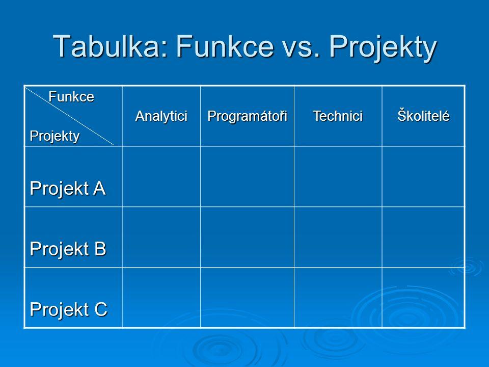 Tabulka: Funkce vs.