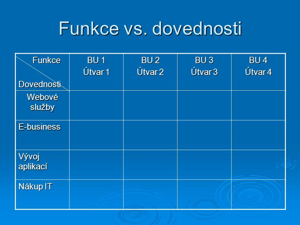 Funkce vs.