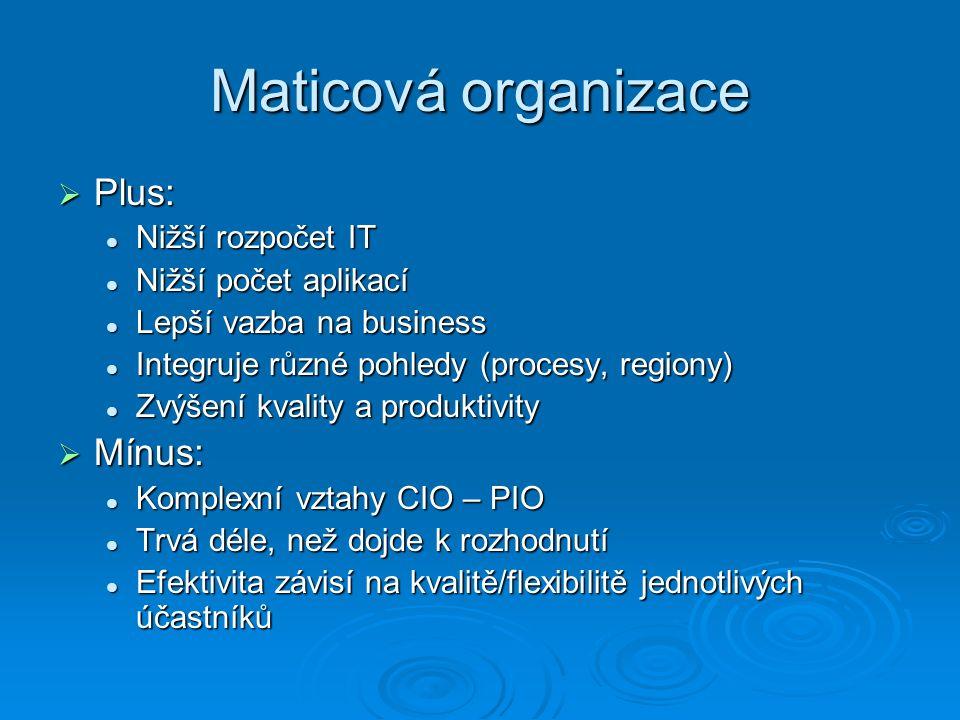 Maticová organizace  Plus: Nižší rozpočet IT Nižší rozpočet IT Nižší počet aplikací Nižší počet aplikací Lepší vazba na business Lepší vazba na business Integruje různé pohledy (procesy, regiony) Integruje různé pohledy (procesy, regiony) Zvýšení kvality a produktivity Zvýšení kvality a produktivity  Mínus: Komplexní vztahy CIO – PIO Komplexní vztahy CIO – PIO Trvá déle, než dojde k rozhodnutí Trvá déle, než dojde k rozhodnutí Efektivita závisí na kvalitě/flexibilitě jednotlivých účastníků Efektivita závisí na kvalitě/flexibilitě jednotlivých účastníků