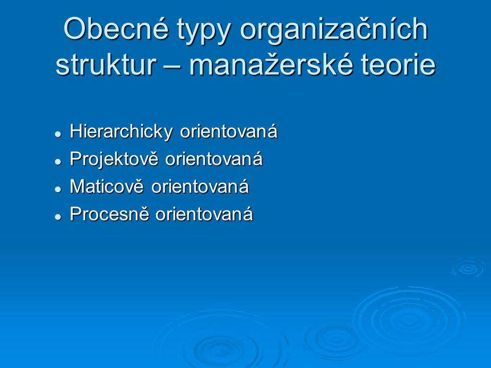 Obecné typy organizačních struktur – manažerské teorie Hierarchicky orientovaná Hierarchicky orientovaná Projektově orientovaná Projektově orientovaná Maticově orientovaná Maticově orientovaná Procesně orientovaná Procesně orientovaná