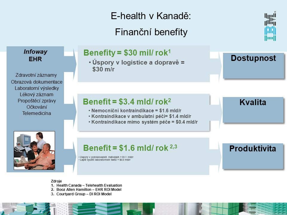Kanada Infoway – benefity e-prescripce Zdroj: National Impact of Generation 2 Drug Information Systems, Canada Health Infoway 2010