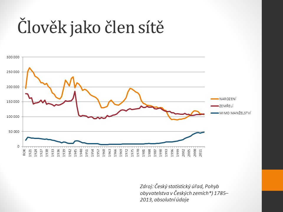 Člověk jako člen sítě Zdroj: Český statistický úřad, Pohyb obyvatelstva v Českých zemích*) 1785– 2013, absolutní údaje