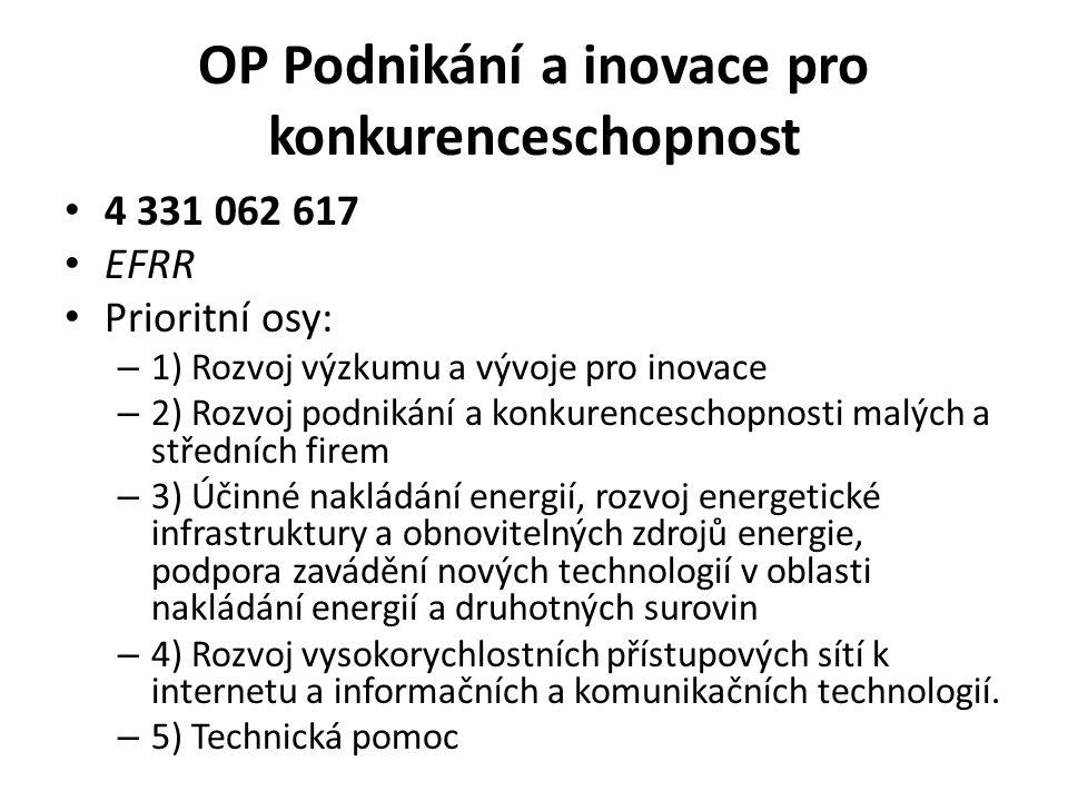 OP Podnikání a inovace pro konkurenceschopnost 4 331 062 617 EFRR Prioritní osy: – 1) Rozvoj výzkumu a vývoje pro inovace – 2) Rozvoj podnikání a konkurenceschopnosti malých a středních firem – 3) Účinné nakládání energií, rozvoj energetické infrastruktury a obnovitelných zdrojů energie, podpora zavádění nových technologií v oblasti nakládání energií a druhotných surovin – 4) Rozvoj vysokorychlostních přístupových sítí k internetu a informačních a komunikačních technologií.