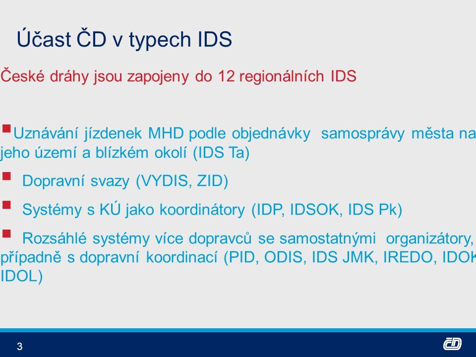 3 Účast ČD v typech IDS České dráhy jsou zapojeny do 12 regionálních IDS  Uznávání jízdenek MHD podle objednávky samosprávy města na jeho území a blízkém okolí (IDS Ta)  Dopravní svazy (VYDIS, ZID)  Systémy s KÚ jako koordinátory (IDP, IDSOK, IDS Pk)  Rozsáhlé systémy více dopravců se samostatnými organizátory, případně s dopravní koordinací (PID, ODIS, IDS JMK, IREDO, IDOK, IDOL)