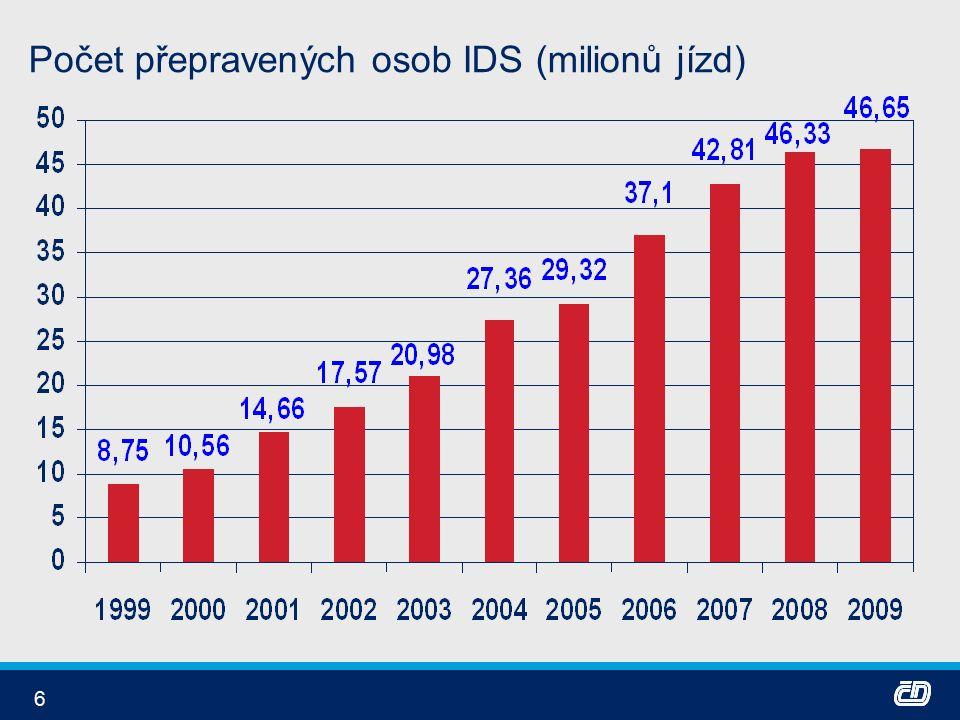 6 Počet přepravených osob IDS (milionů jízd)