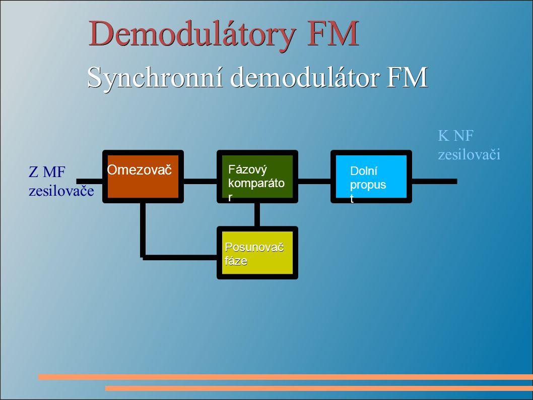 Demodulátory FM Synchronní demodulátor FM Z MF zesilovače K NF zesilovači Omezovač Fázový komparáto r Dolní propus t Posunovačfáze
