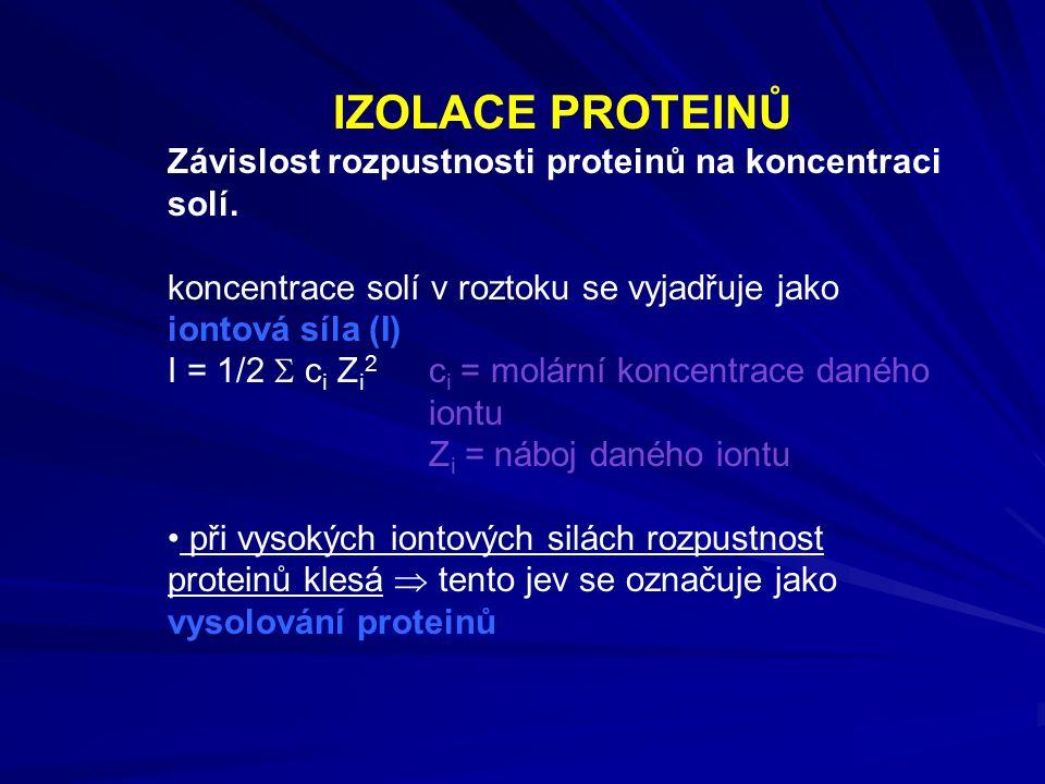 IZOLACE PROTEINŮ Závislost rozpustnosti proteinů na koncentraci solí.