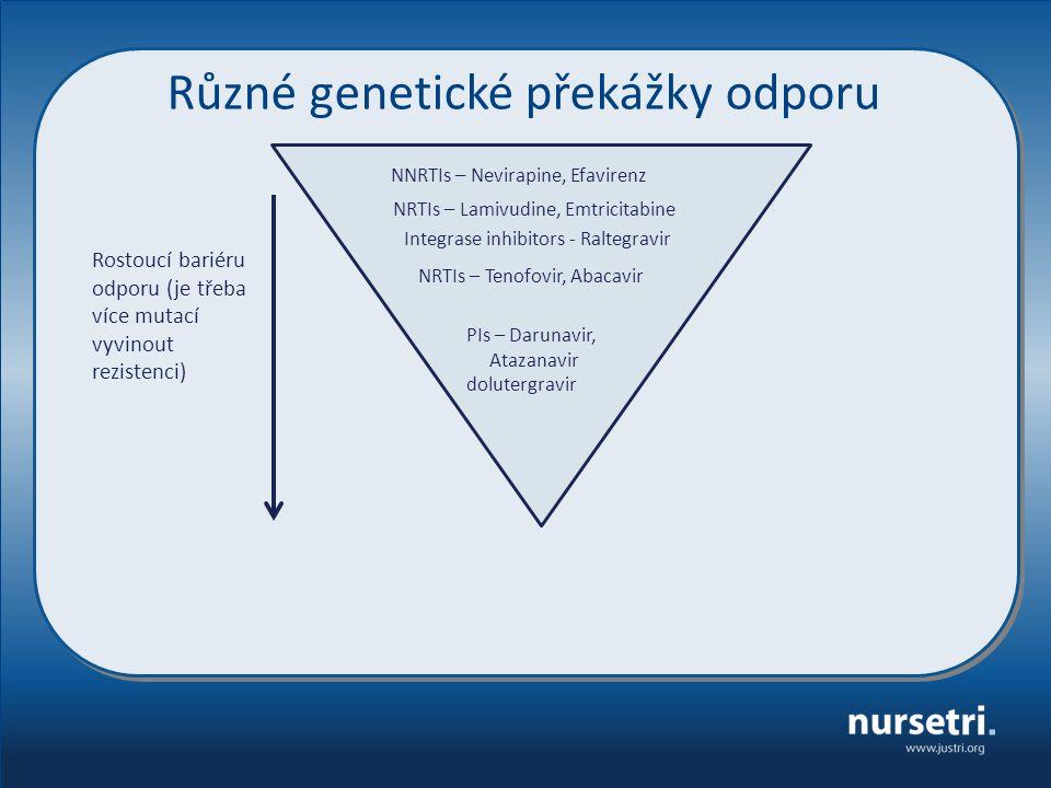 Různé genetické překážky odporu NNRTIs – Nevirapine, Efavirenz NRTIs – Lamivudine, Emtricitabine NRTIs – Tenofovir, Abacavir Integrase inhibitors - Ra