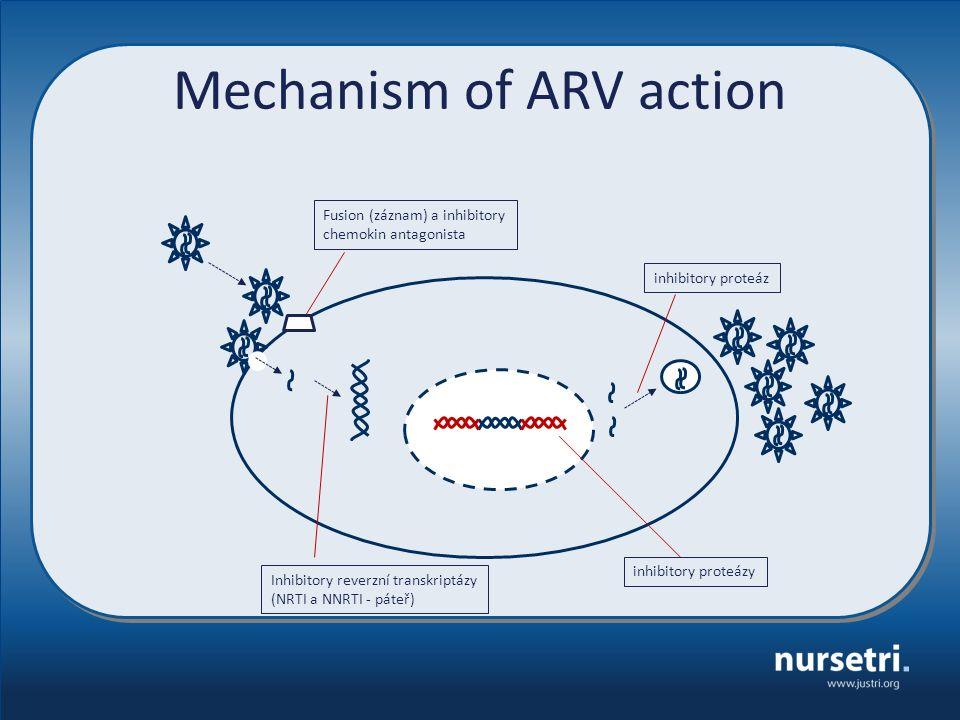 Mechanism of ARV action Fusion (záznam) a inhibitory chemokin antagonista Inhibitory reverzní transkriptázy (NRTI a NNRTI - páteř) inhibitory proteázy
