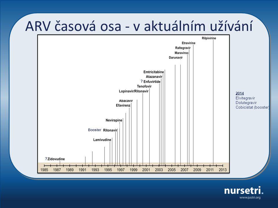 ARV časová osa - v aktuálním užívání 2014 Elvitegravir Dolutegravir Cobicistat (booster) ? ? Booster