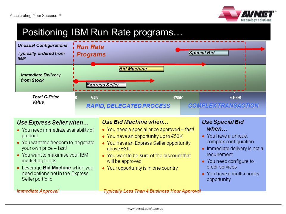 www.avnet.com/ts/emea Accelerating Your Success TM Positioning IBM Run Rate programs… €0 €50K €100K Immediate Delivery from Stock RAPID, DELEGATED PRO