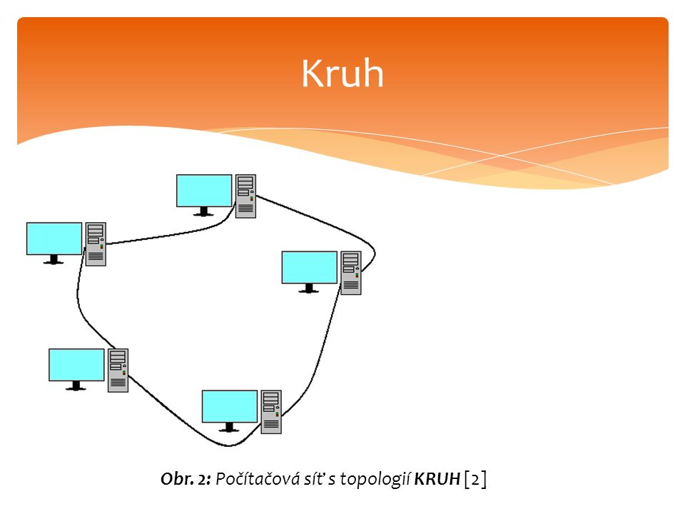 Kruh Obr. 2: Počítačová síť s topologií KRUH [2]