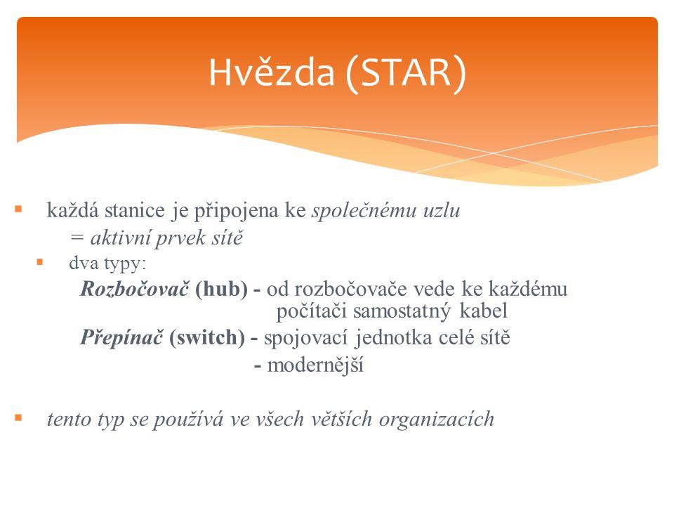  každá stanice je připojena ke společnému uzlu = aktivní prvek sítě  dva typy: Rozbočovač (hub) - od rozbočovače vede ke každému počítači samostatný kabel Přepínač (switch) - spojovací jednotka celé sítě - modernější  tento typ se používá ve všech větších organizacích Hvězda (STAR)
