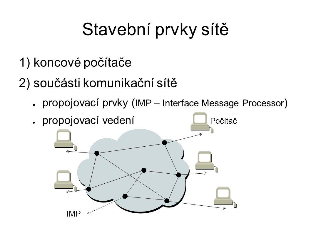 Stavební prvky sítě 1) koncové počítače 2) součásti komunikační sítě ● propojovací prvky ( IMP – Interface Message Processor ) ● propojovací vedení Počítač IMP