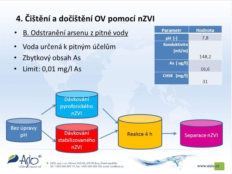 4. Čištění a dočištění OV pomocí nZVI Voda určená k pitným účelům Zbytkový obsah As Limit: 0,01 mg/l As B. Odstranění arsenu z pitné vody ParametrHodn
