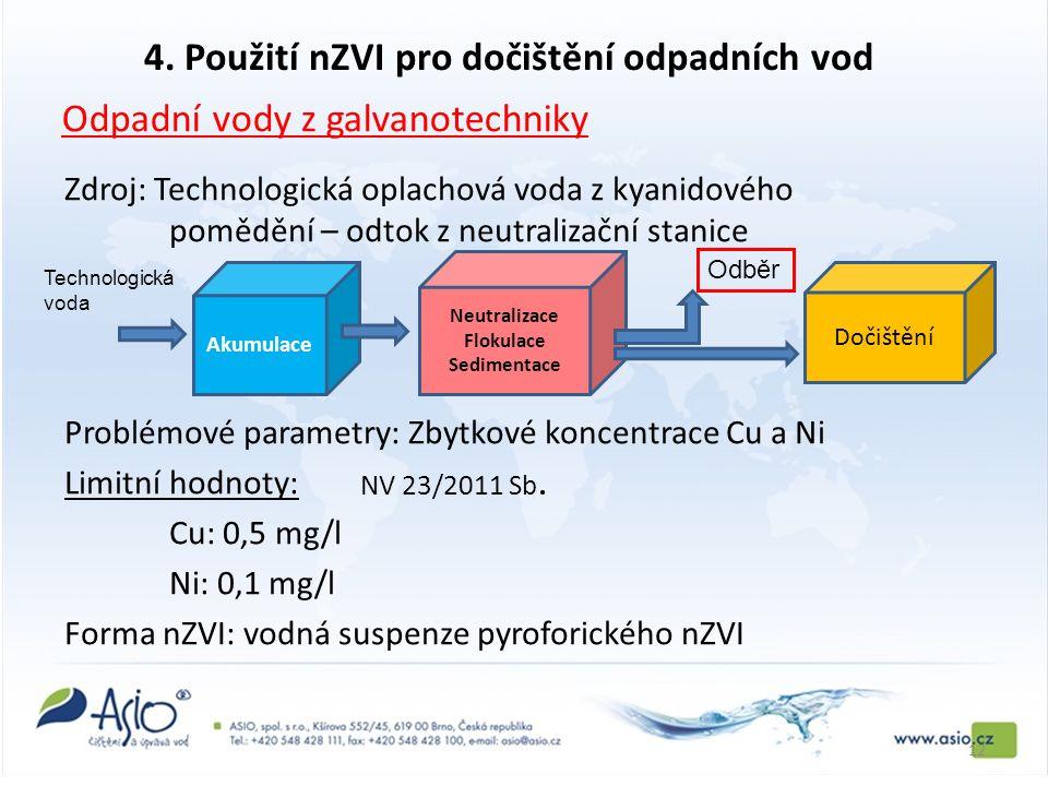 Zdroj: Technologická oplachová voda z kyanidového pomědění – odtok z neutralizační stanice Problémové parametry: Zbytkové koncentrace Cu a Ni Limitní hodnoty: Cu: 0,5 mg/l Ni: 0,1 mg/l Forma nZVI: vodná suspenze pyroforického nZVI NV 23/2011 Sb.