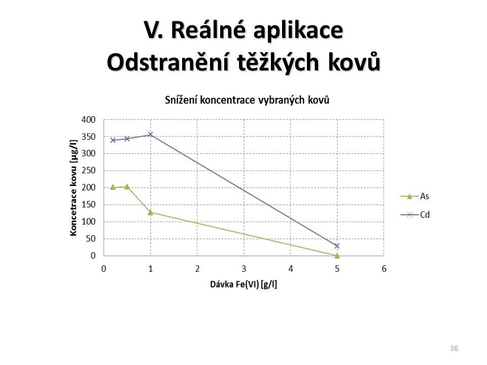 V. Reálné aplikace Odstranění těžkých kovů 36