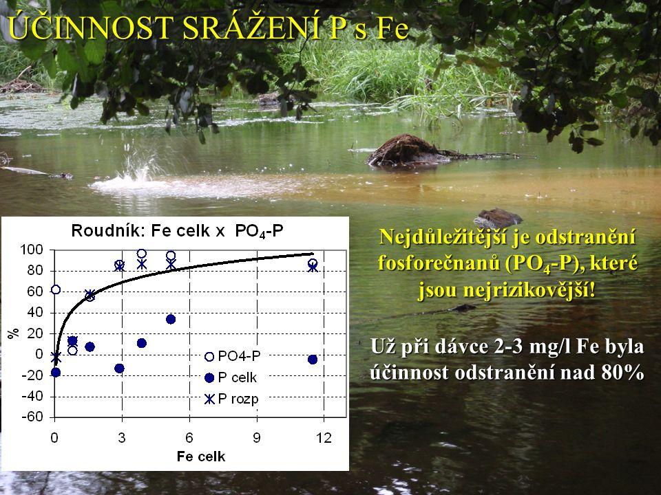 ÚČINNOST SRÁŽENÍ P s Fe Nejdůležitější je odstranění fosforečnanů (PO 4 -P), které jsou nejrizikovější.