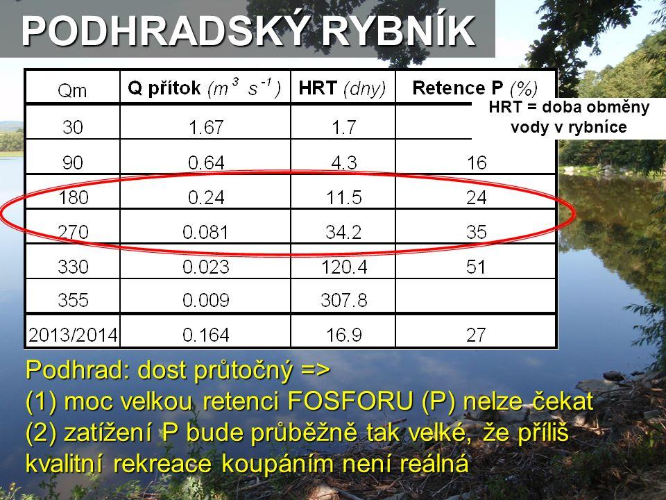 Podhrad: dost průtočný => (1) moc velkou retenci FOSFORU (P) nelze čekat (2) zatížení P bude průběžně tak velké, že příliš kvalitní rekreace koupáním není reálná PODHRADSKÝ RYBNÍK HRT = doba obměny vody v rybníce