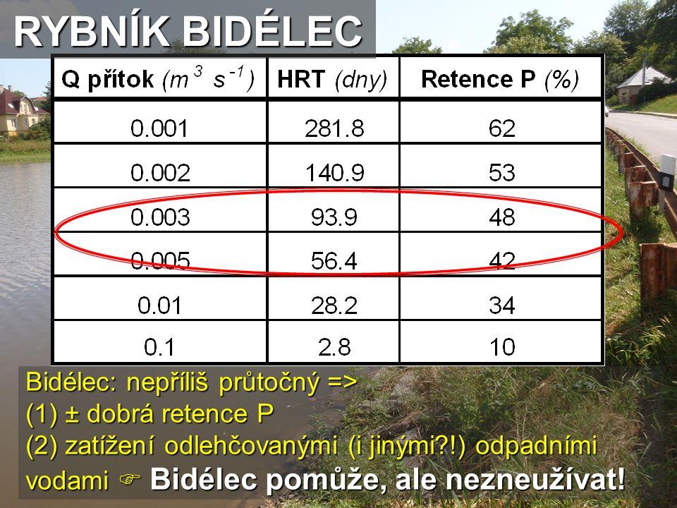 Bidélec: nepříliš průtočný => (1) ± dobrá retence P (2) zatížení odlehčovanými (i jinými?!) odpadními vodami  Bidélec pomůže, ale nezneužívat! RYBNÍK