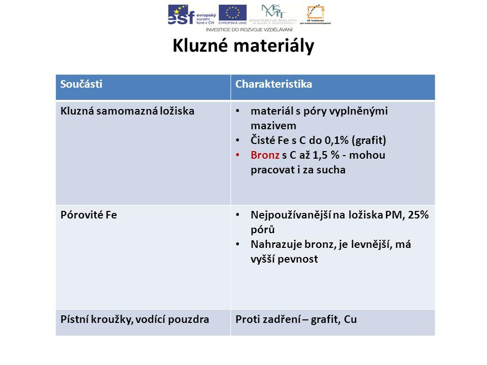 Kluzné materiály SoučástiCharakteristika Kluzná samomazná ložiska materiál s póry vyplněnými mazivem Čisté Fe s C do 0,1% (grafit) Bronz s C až 1,5 % - mohou pracovat i za sucha Pórovité Fe Nejpoužívanější na ložiska PM, 25% pórů Nahrazuje bronz, je levnější, má vyšší pevnost Pístní kroužky, vodící pouzdraProti zadření – grafit, Cu