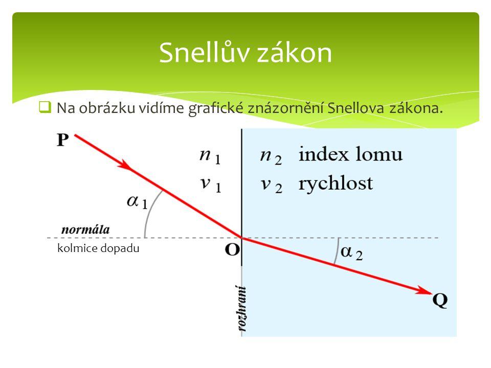 Na obrázku vidíme grafické znázornění Snellova zákona. Snellův zákon kolmice dopadu