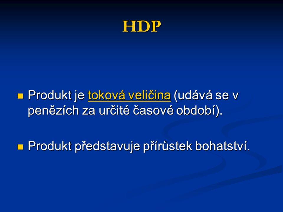 Výpočet HDP Domácí produkt lze vypočítat třemi způsoby.