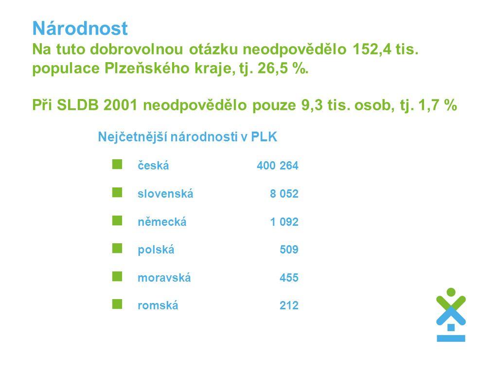 Národnost Na tuto dobrovolnou otázku neodpovědělo 152,4 tis. populace Plzeňského kraje, tj. 26,5 %. Při SLDB 2001 neodpovědělo pouze 9,3 tis. osob, tj